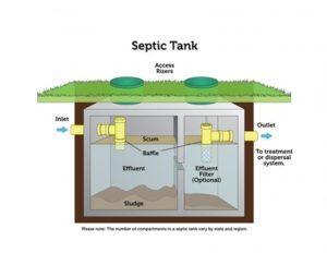septic tank raising